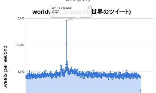 『バルス』がビヨンセ越え!毎秒14594ツイートの世界記録達成