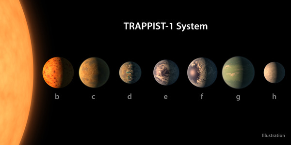 PIA21422_-_TRAPPIST-1_Planet_Lineup,_Figure_1